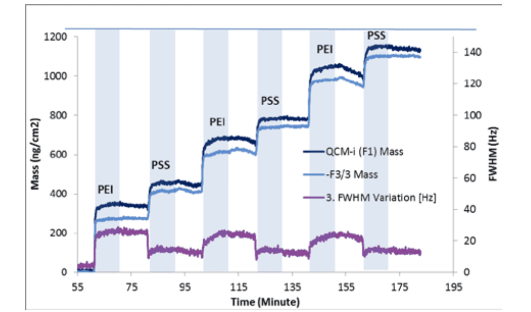 Combining QCM-I and OWLS Measurements to Understand Polymer Multilayer Deposition Processes - Figure 1