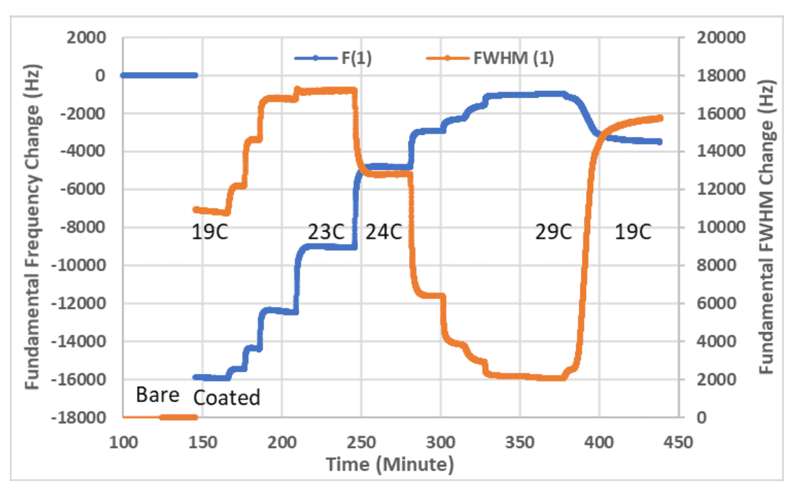 Measuring Thick Coconut Oil Films and Cleaning using QCM-I - Figure 1