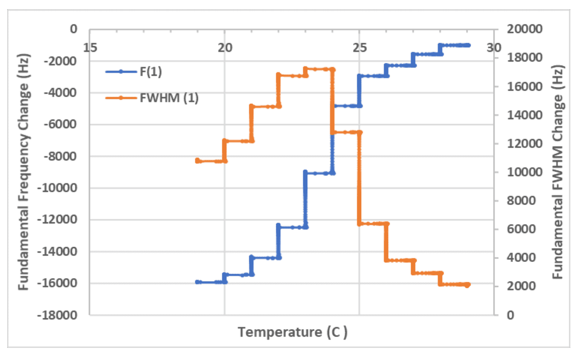 Measuring Thick Coconut Oil Films and Cleaning using QCM-I - Figure 2