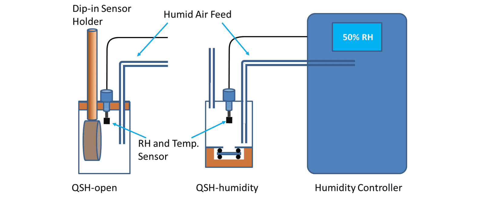 QCM-I Setup for Measuring the Effect of Humidity on Thin Films - Figure 1