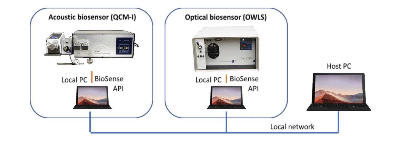QCM-I 3000 biosensor system